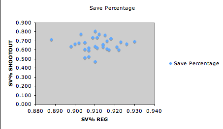 save percentage vs save percentage