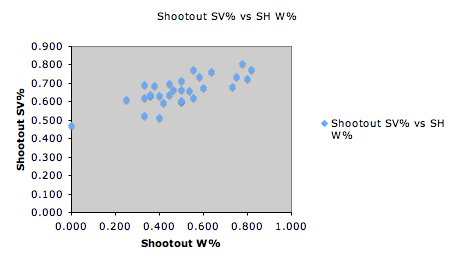 save percentage vs wins