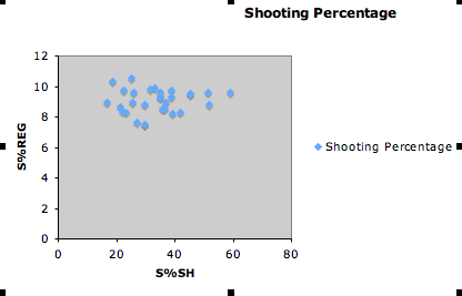 shooting percentage vs shooting percentage