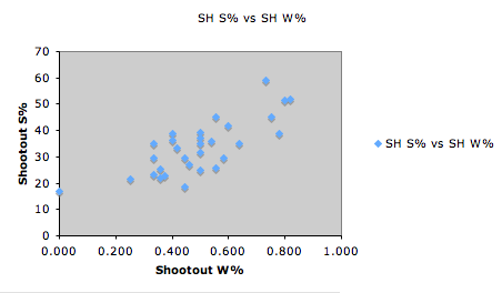 shooting percentage vs wins