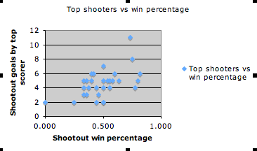 top shooters vs win percentage